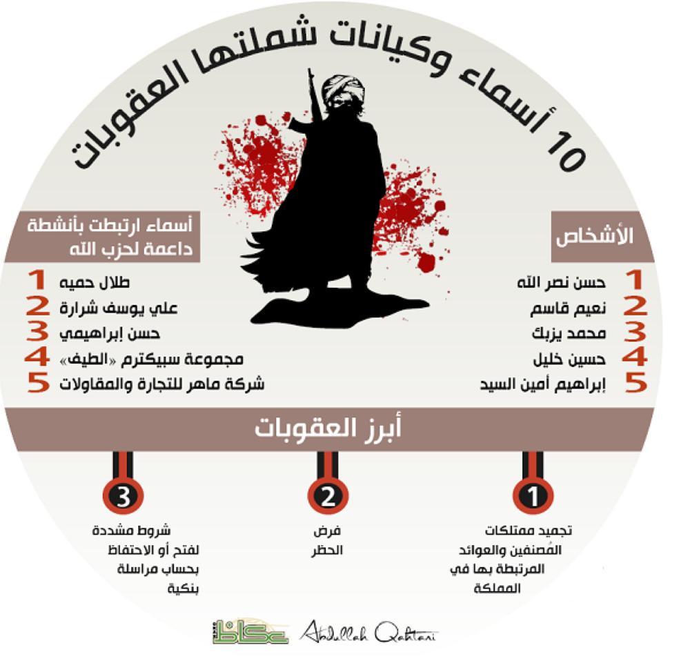 تجميد ممتلكات 10 أشخاص وكيانات إرهابية لحزب الله.. بينهم نصر الله