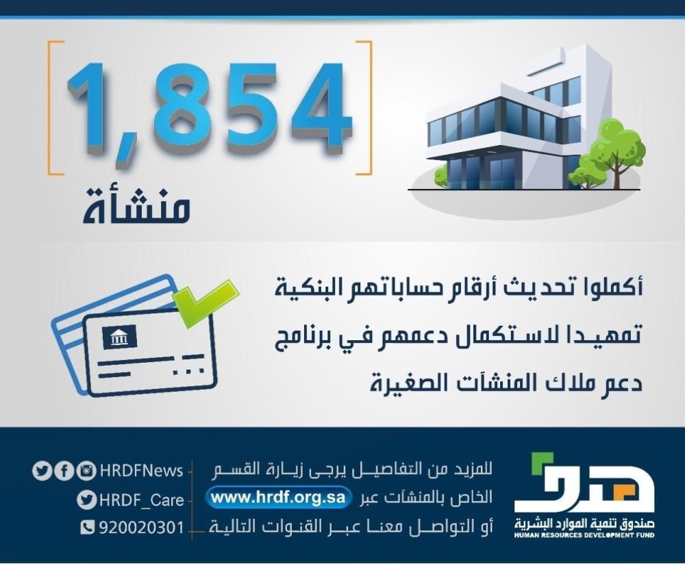 «هدف» يتواصل مع 1854 منشأة أكملوا تحديث أرقام حساباتهم البنكية
