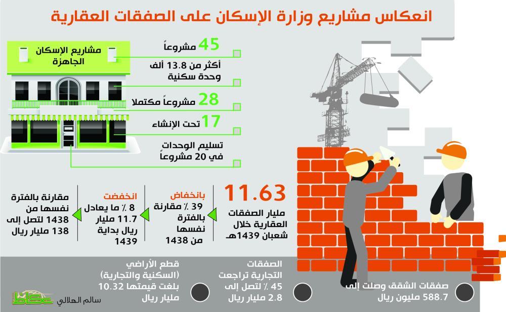 «العدل»: 39 % هبوط صفقات العقار خلال 30 يوما