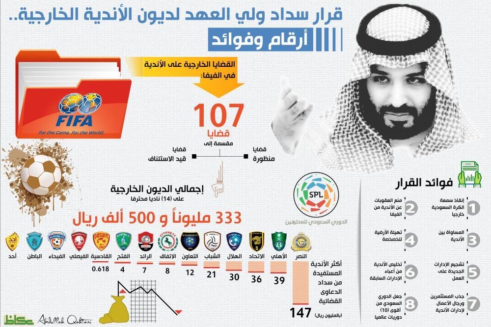 107 قضايا خارجية على الأندية السعودية