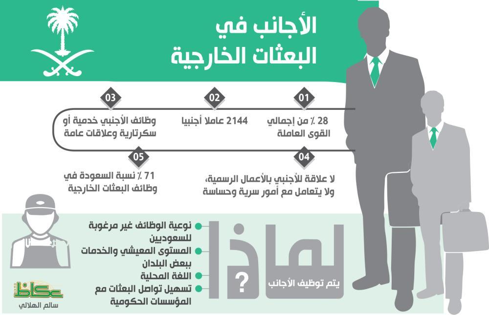 71 % من موظفي سفارات المملكة سعوديون.. والأجانب 28 %