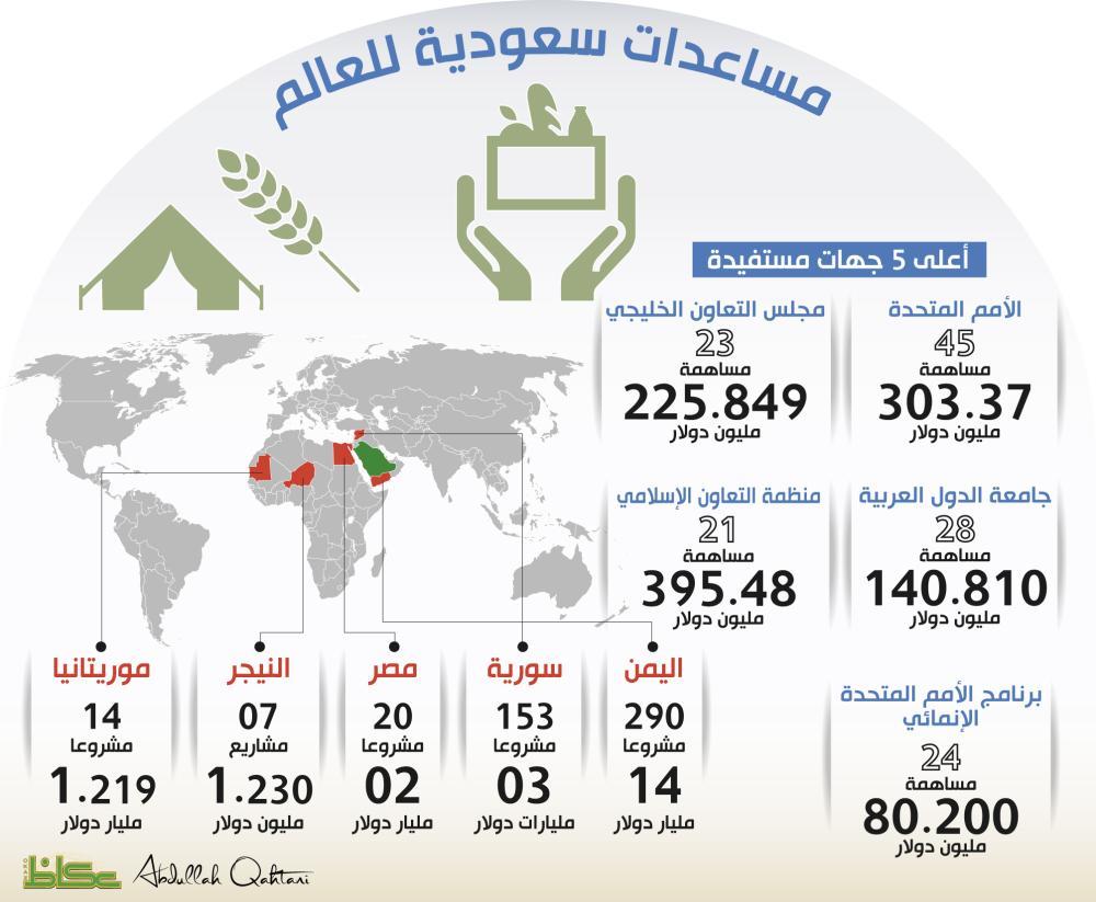 33 مليار دولار مساعدات سعودية لـ 78 دولة