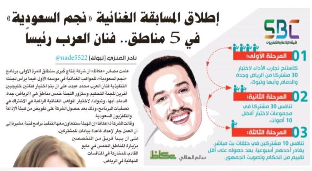 تأكيداً لما نشرته «عكاظ».. إطلاق برنامج «نجم السعودية»