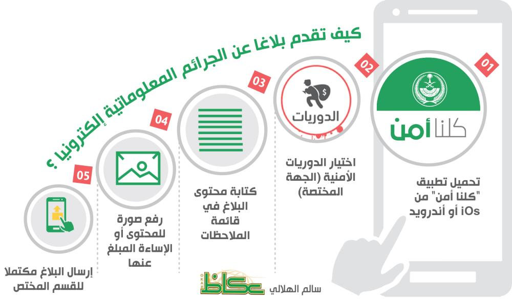 الأمن العام يحاصر الجرائم المعلوماتية بتطبيق كلنا أمن أخبار السعودية صحيفة عكاظ