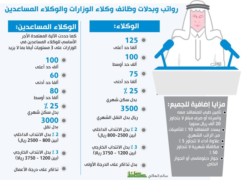 عكاظ تنشر تفاصيل أجور ومكافآت وبدلات وظائف الوكلاء والمساعدين أخبار السعودية صحيفة عكاظ