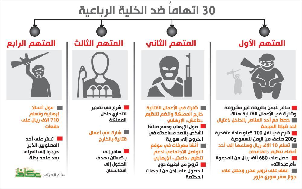محاكمة 4 إرهابيين تلقوا 800 ألف من «أم عبدالله» و«ريما الجريش»