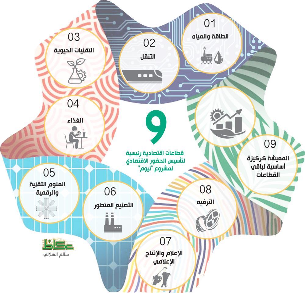 ما الفائدة من مشروع نيوم الاستثماري أخبار السعودية صحيفة عكاظ