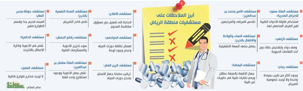 «المتسوق السري» يكشف المستور بمستشفيات ومراكز الرياض الصحية