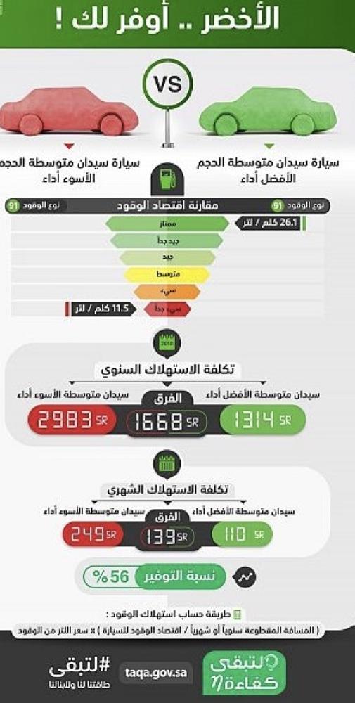كفاءة المركبات ذات الأداء المميز في استهلاك الوقود توفر إلى 56 أخبار السعودية صحيفة عكاظ