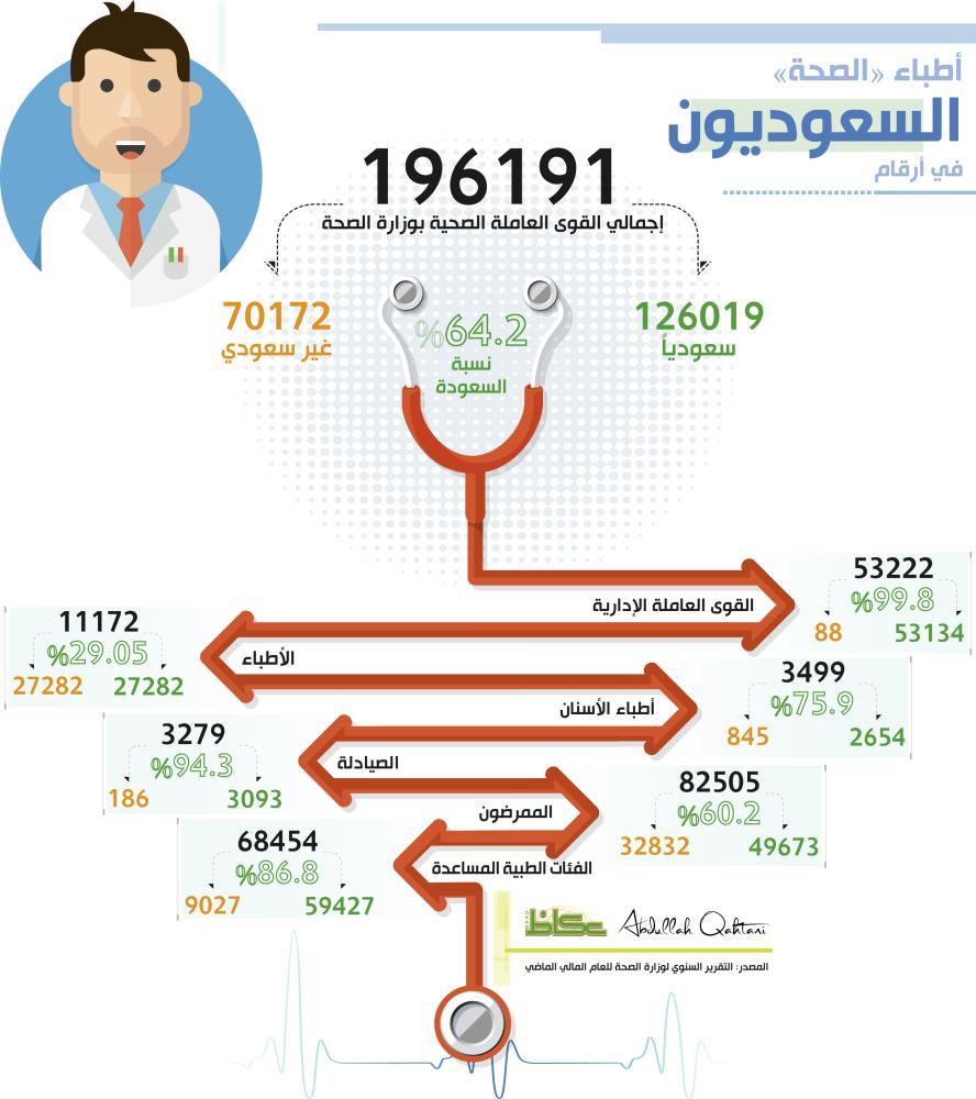 أطباء «الصحة» السعوديين في أرقام