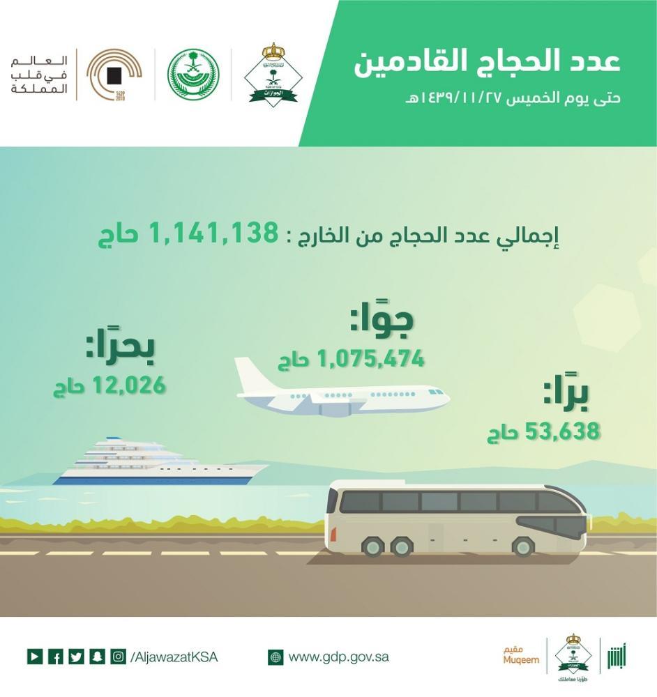 إحصاء عدد الحجاج الواصلين من خارج المملكة حتى أمس.