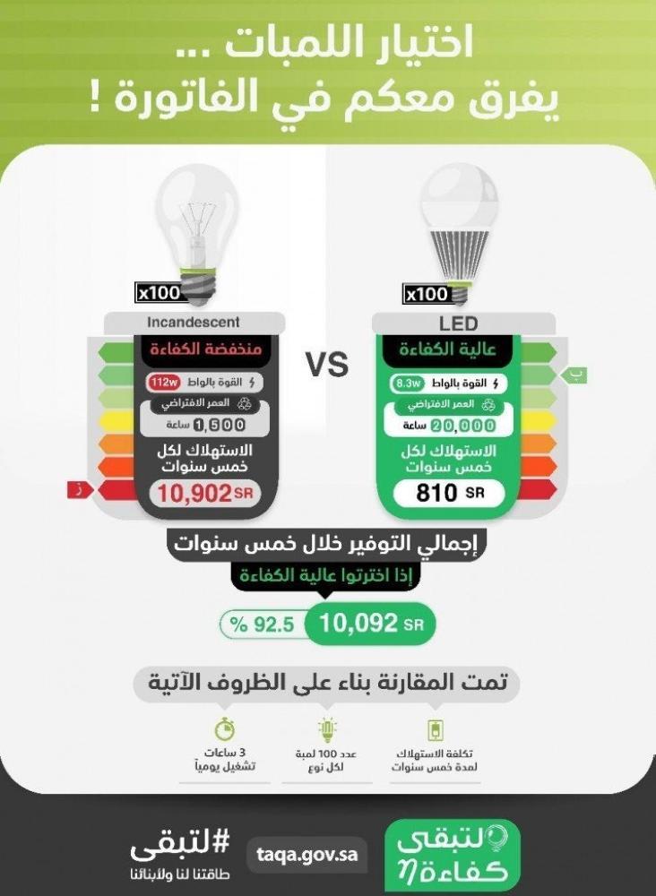 «كفاءة»: نسبة الوفر في مصابيح «LED» تصل إلى 92%