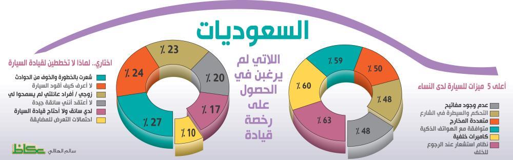 78 % من السعوديات يخططن لشراء مركبات