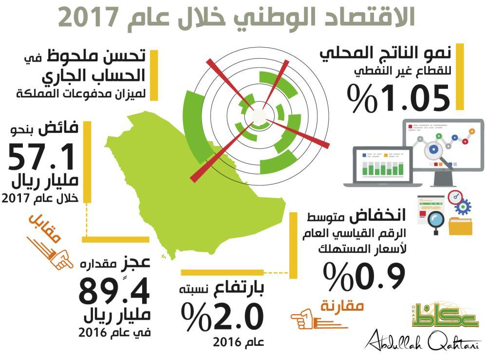 الاقتصاد الوطني خلال عام 2017