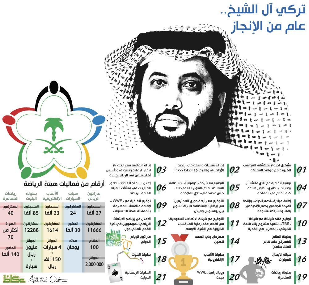 تركي آل الشيخ.. عام من الإنجاز