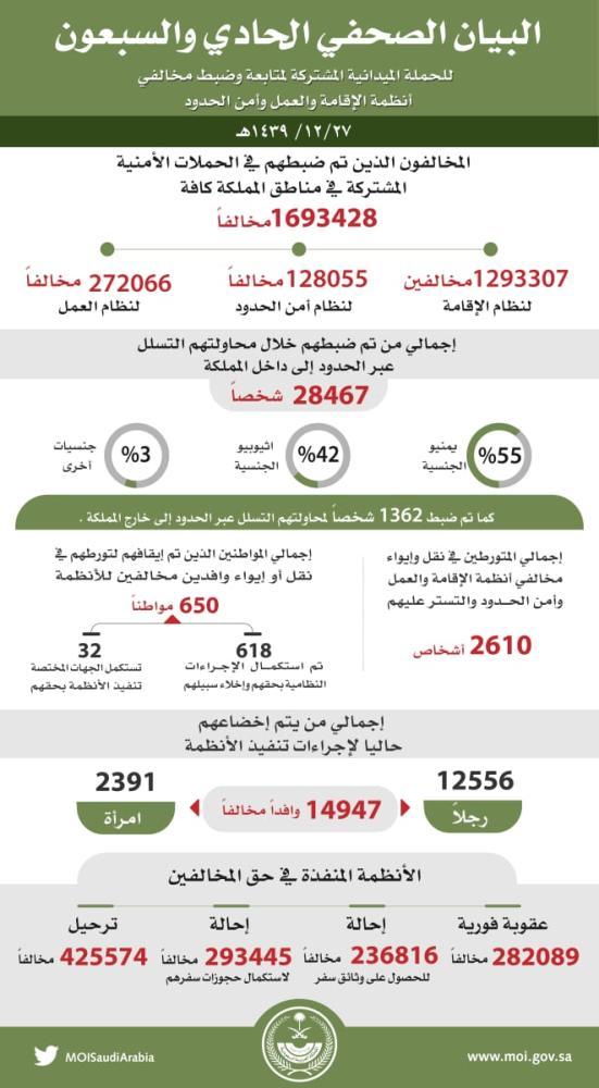 نتائج الحملات الأمنية حتى الخميس.