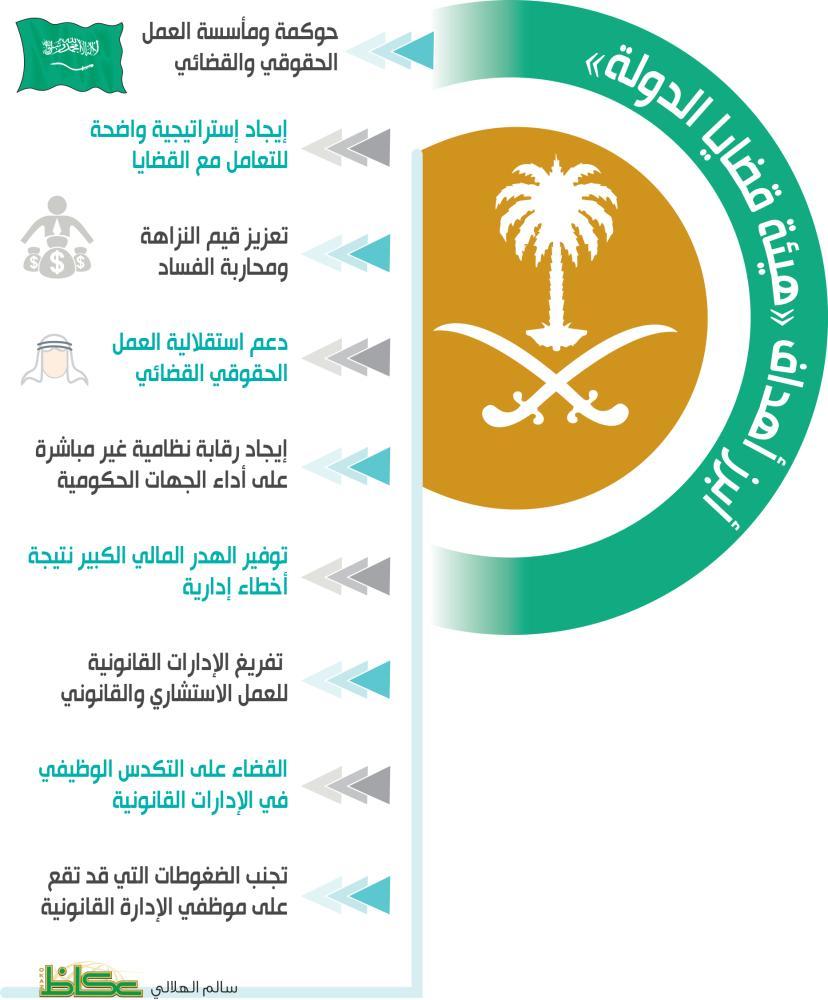 أبرز أهداف «هيئة قضايا الدولة»