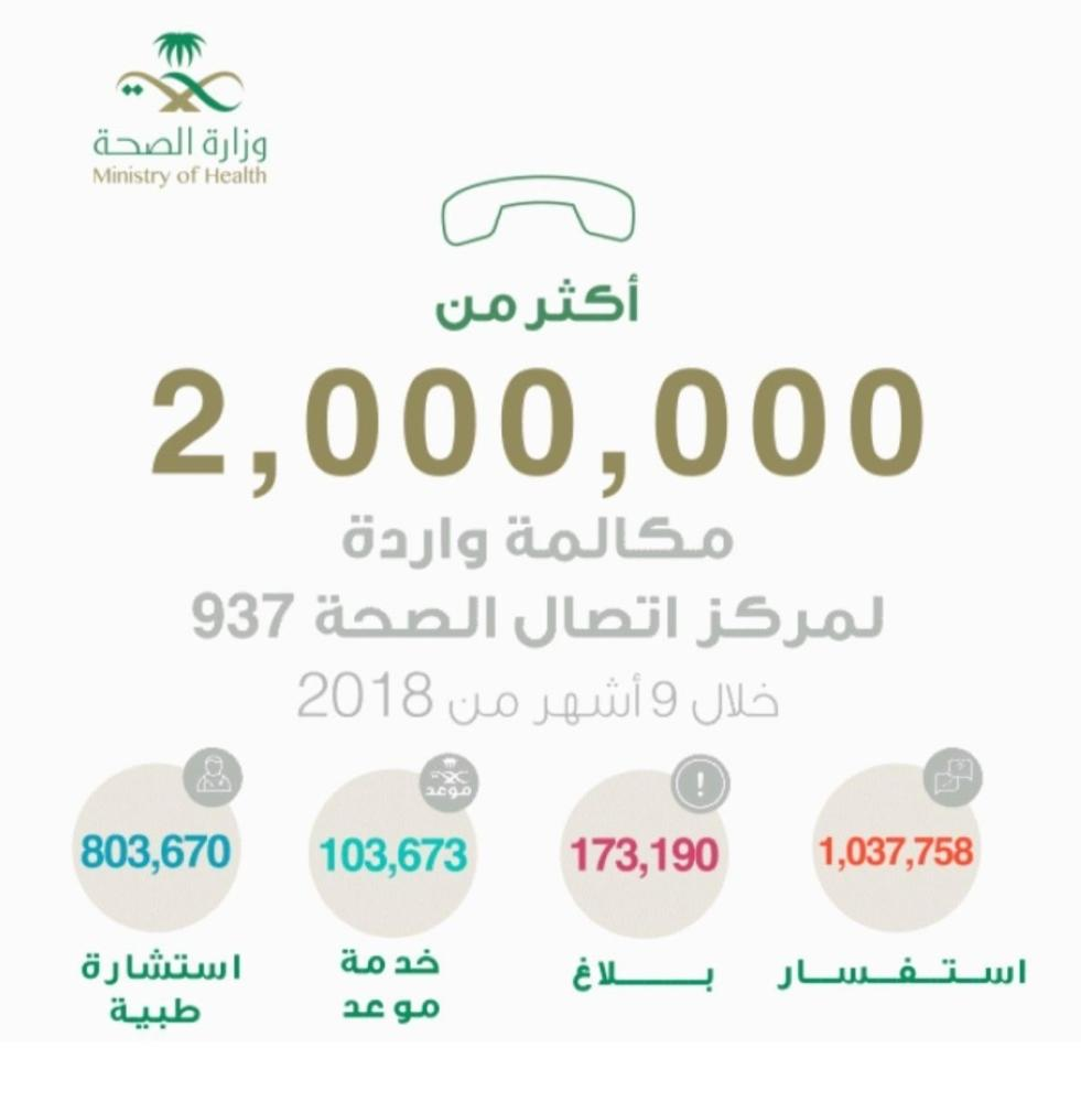 «مركز 937» بوزارة الصحة يستقبل مليوني مكالمة خلال 9 أشهر
