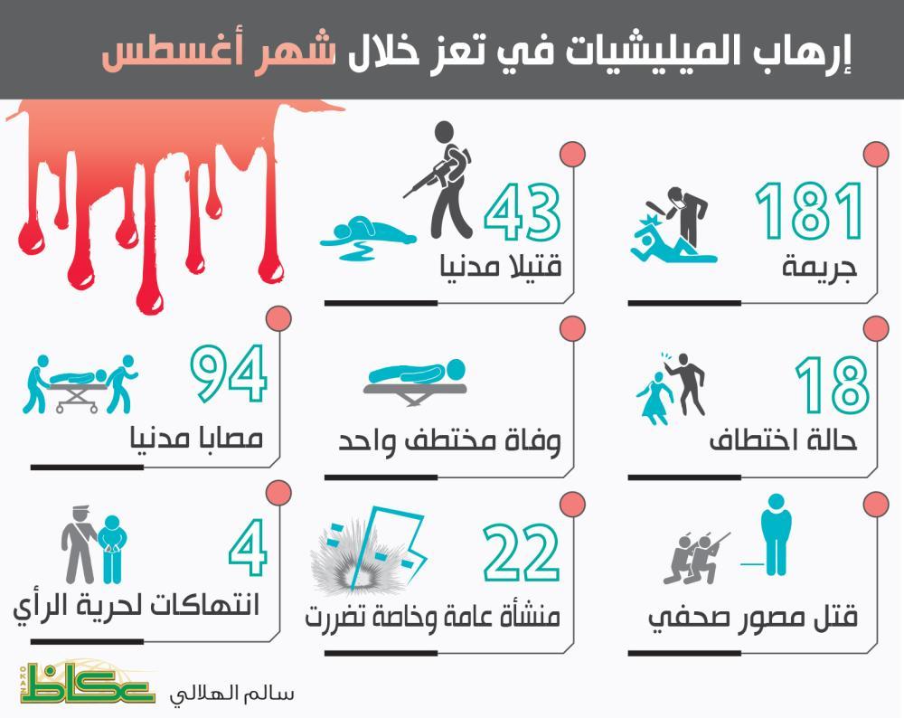 إرهاب الميليشيات في تعز خلال شهر أغسطس