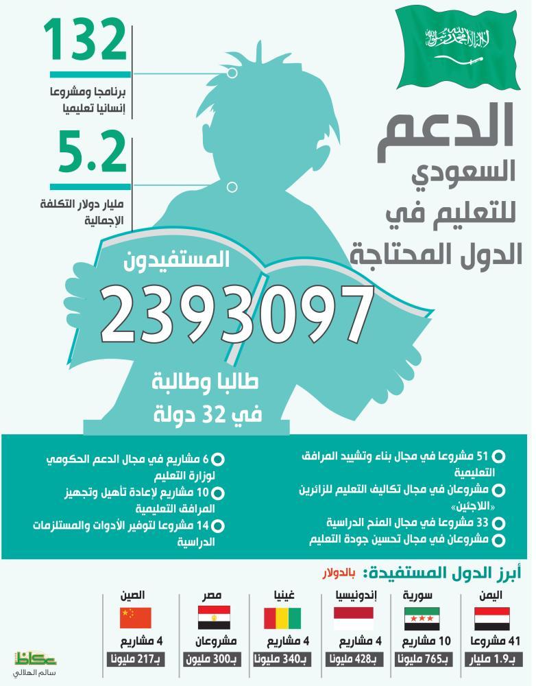 الدعم السعودي للتعليم في الدول المحتاجة