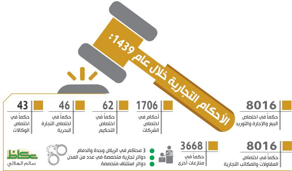 الأحكام التجارية خلال عام 1439: