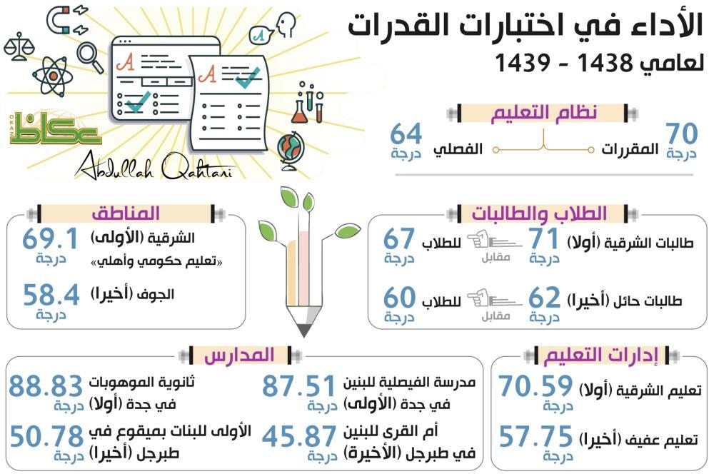 الأداء في اختبارات القدرات لعامي 1438 - 1439