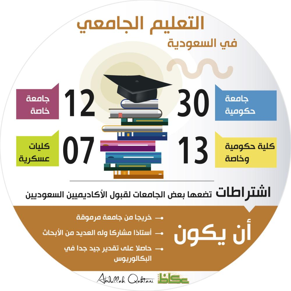 التعليم الجامعي في السعودية