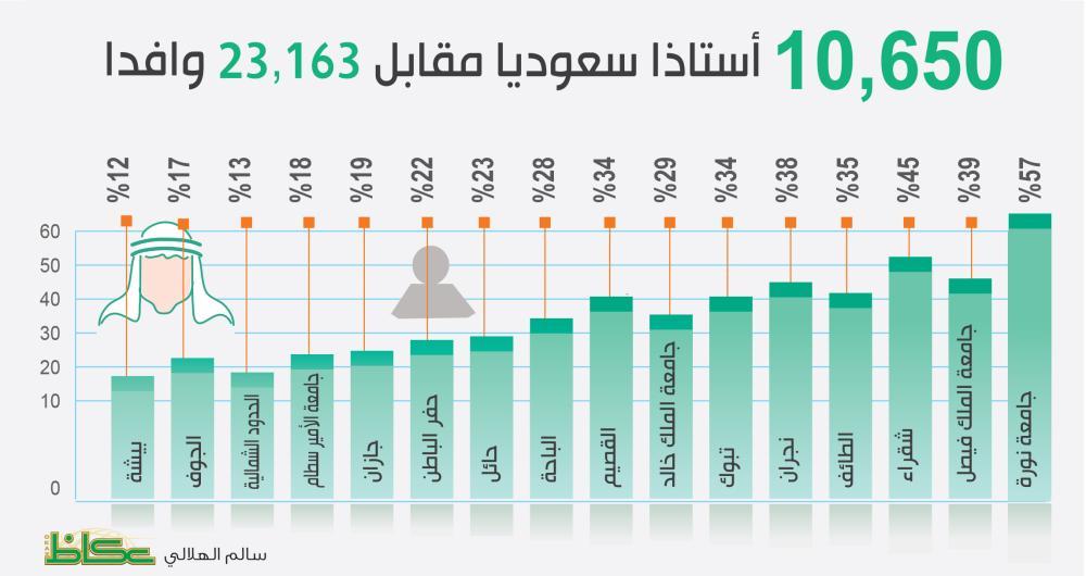 الجامعات السعودية.. حملة الدكتوراه الأجانب 54 % مقابل 46 %