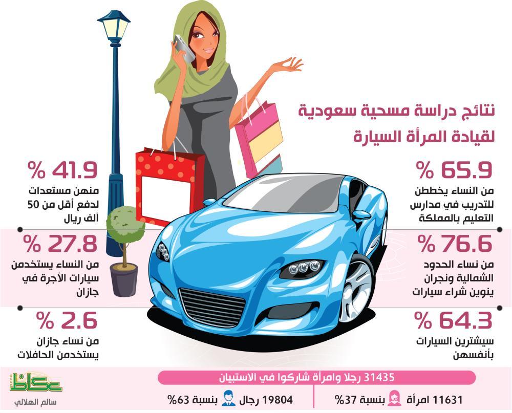 %70 من السعوديات يستخدمن سياراتهن الخاصة.. عسير في المقدمة