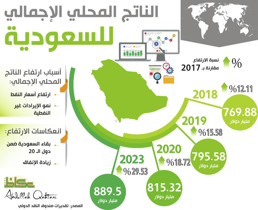 الناتج المحلي الإجمالي للسعودية