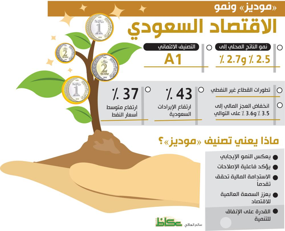 «موديز» ونمو الاقتصاد السعودي