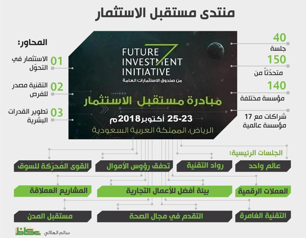 منتدى مستقبل الاستثمار