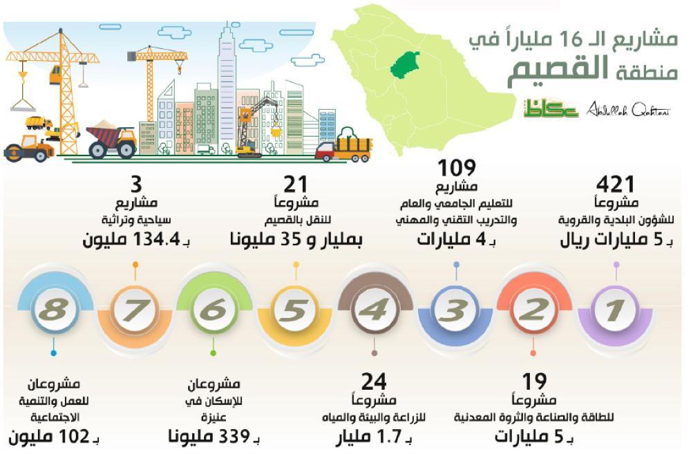 مشاريع الـ16 ملياراً في منطقة القصيم