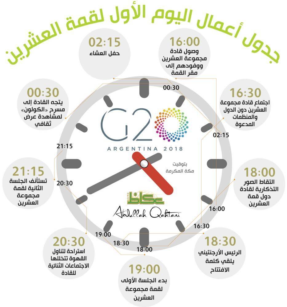 جدول أعمال اليوم الأول لقمة العشرين