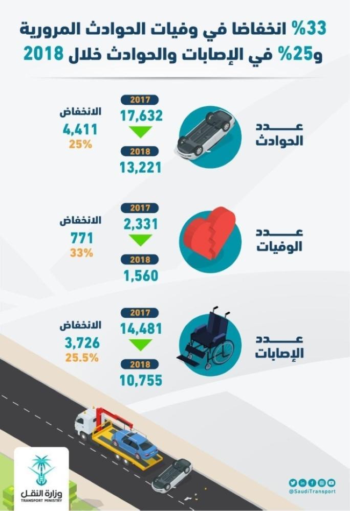 انخفاض وفيات الحوادث المرورية