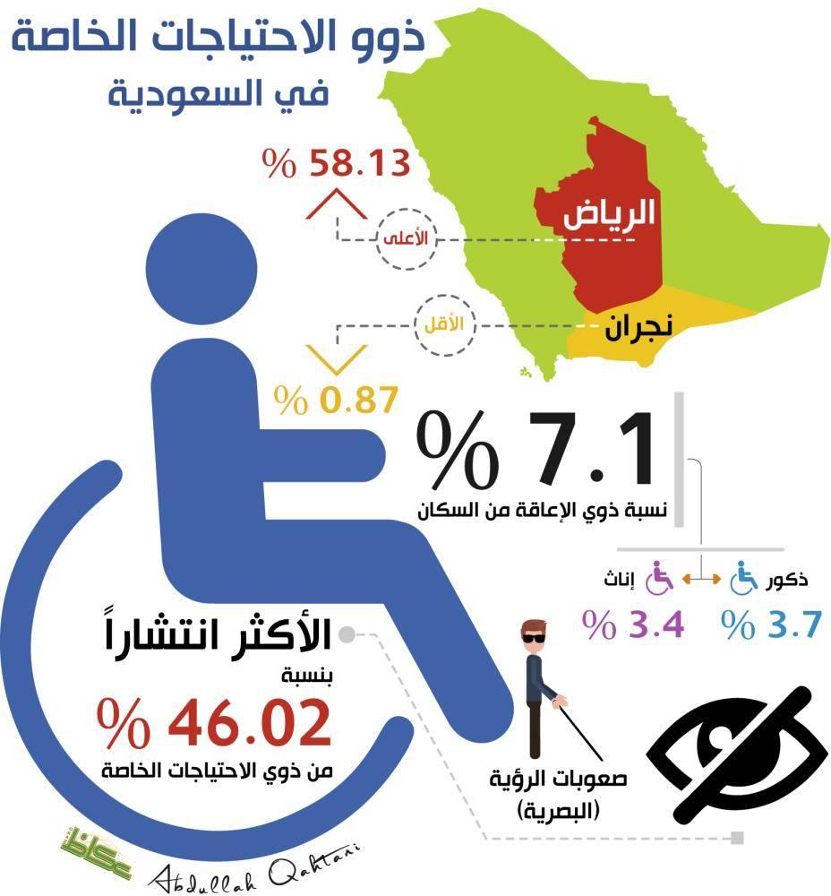 ذوو الاحتياجات الخاصة في السعودية
