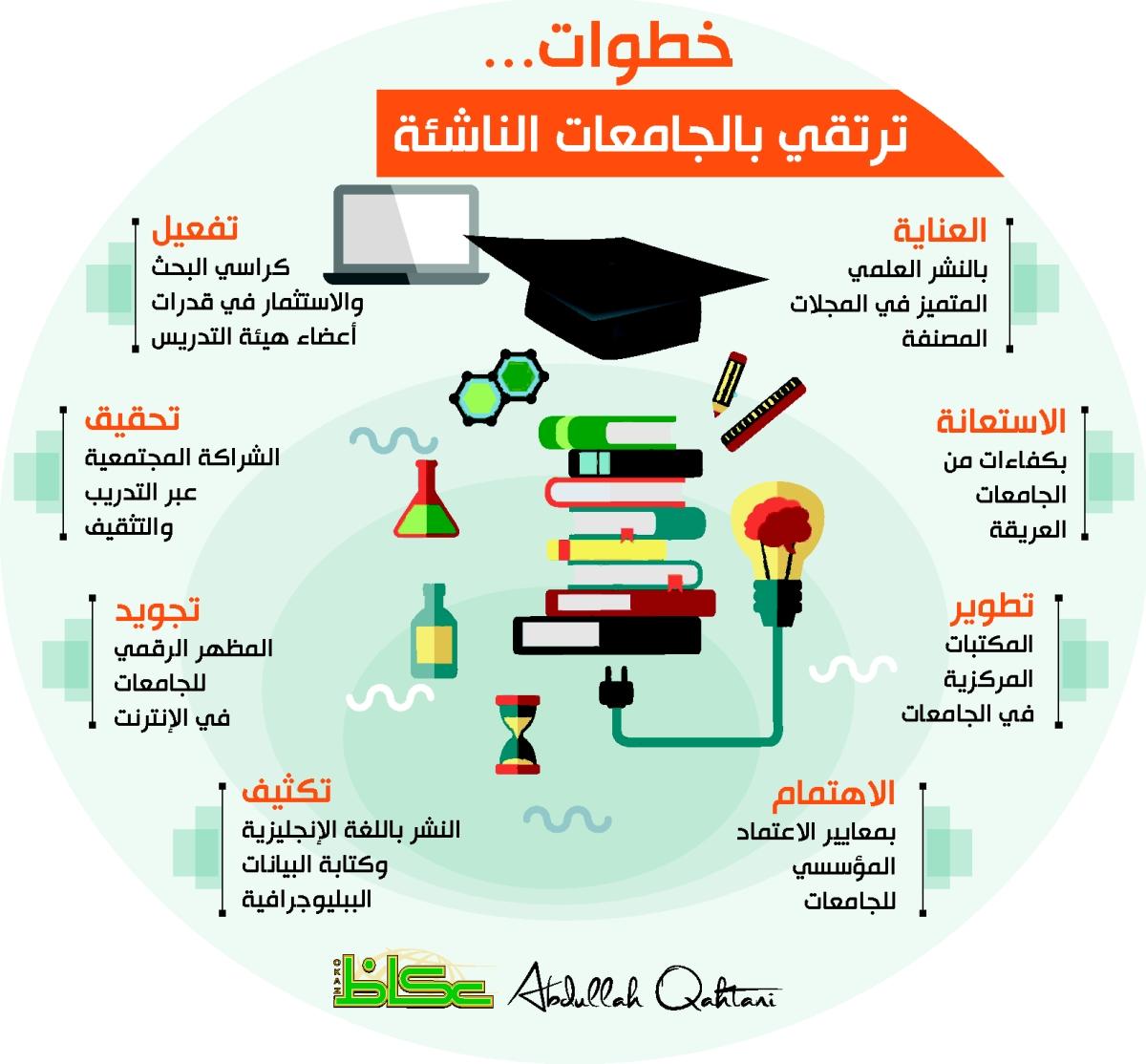خطوات ترتقي بالجامعات الناشئة