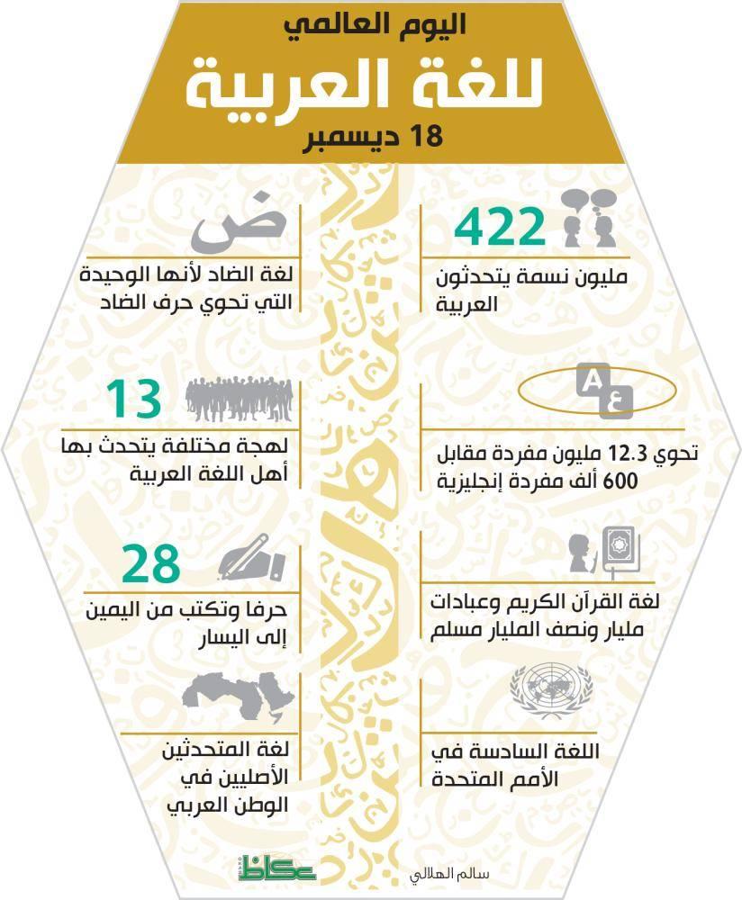اليوم العالمي للغة العربية 18 ديسمبر