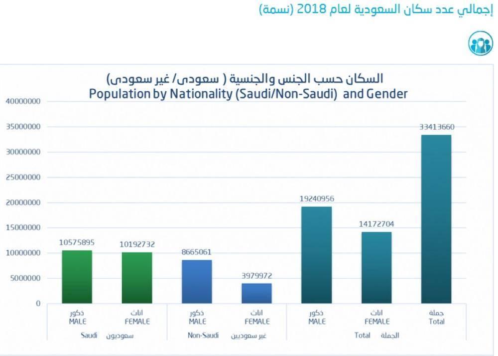 الإحصاء 33 4 مليون نسمة إجمالي عدد سكان المملكة لعام 2018 أخبار السعودية صحيقة عكاظ
