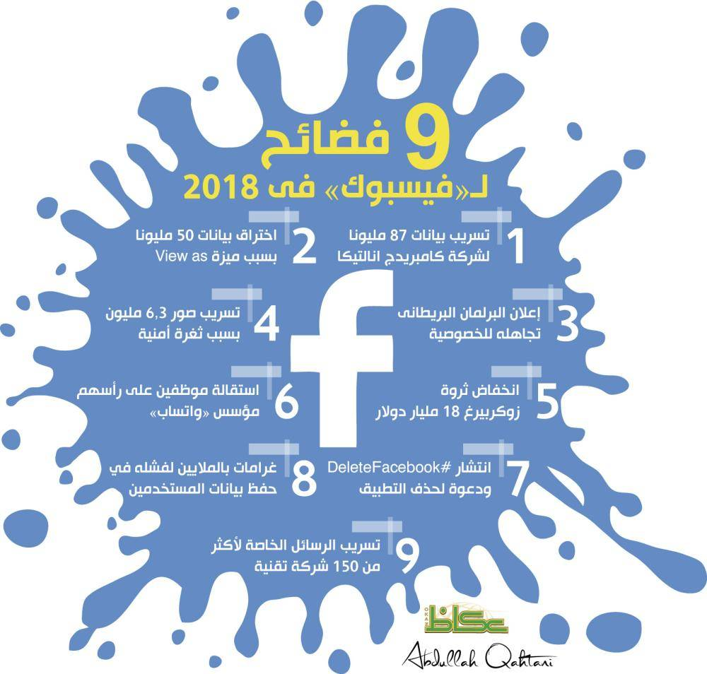 9 فضائح لـ«فيسبوك» فى 2018
