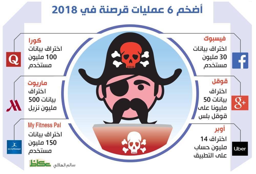 أضخم 6 عمليات قرصنة في 2018