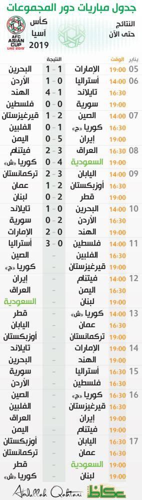 جدول مباريات دور المجموعات - كأس آسيا 2019 - النتائج