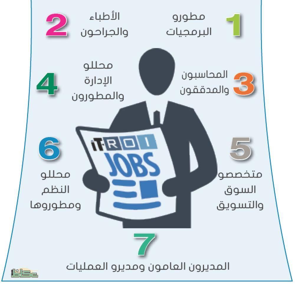 7 وظائف الأكثر طلباً والأعلى أجراً مستقبلاً