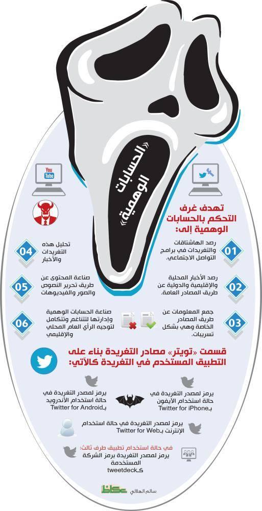 «عكاظ» تكشف بالأدلة الرقمية: قطر تدير الحسابات الوهمية عبر «غرف تحكم» لتفتيت الخليج