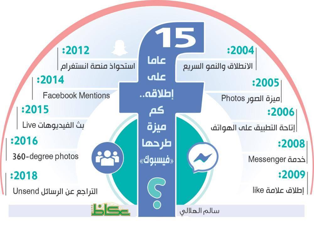 15 عاما على إطلاقه.. كم ميزة طرحها «فيسبوك»؟