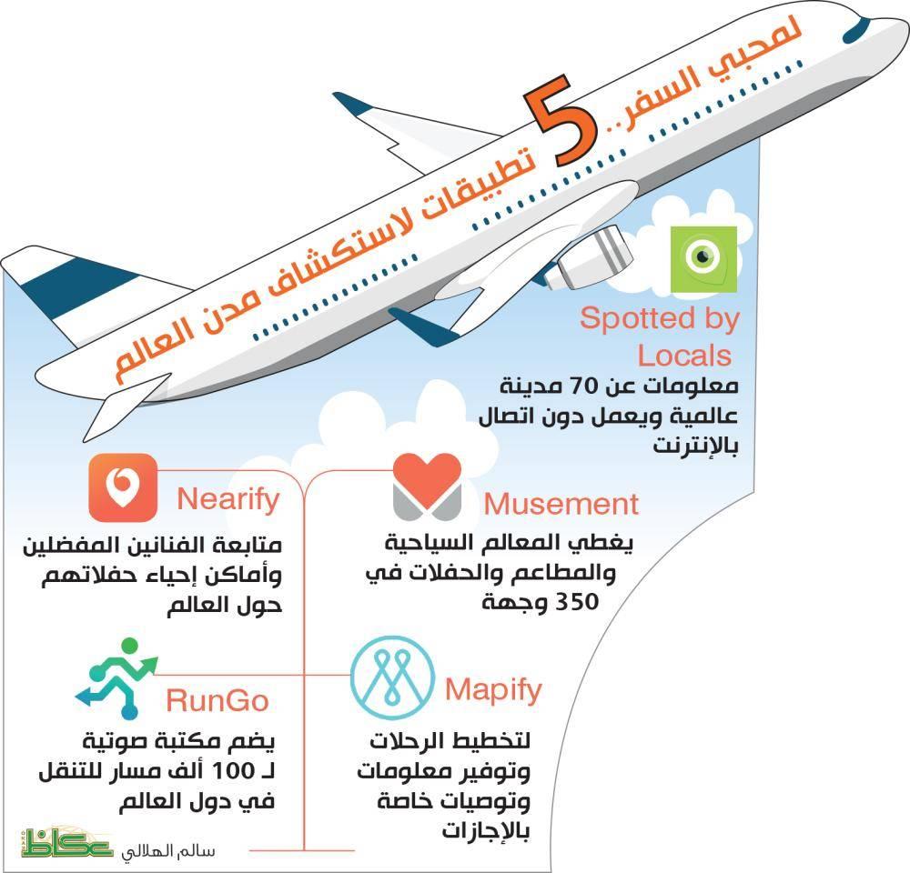لمحبي السفر.. 5 تطبيقات لاستكشاف مدن العالم