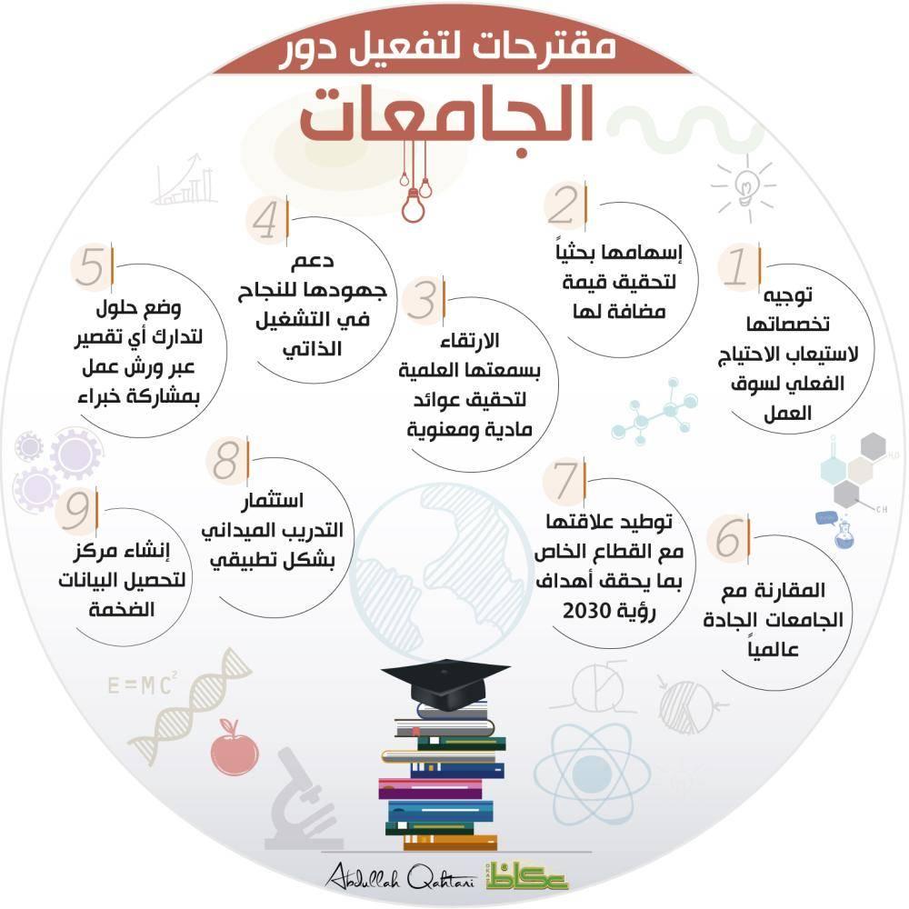 التعليم مصدر التنمية وعنصر النجاح أيها الوزير أخبار السعودية صحيفة عكاظ