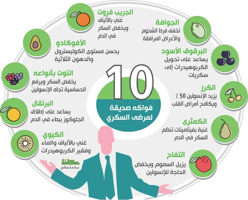 10 فواكه صديقة لمرضى السكري
