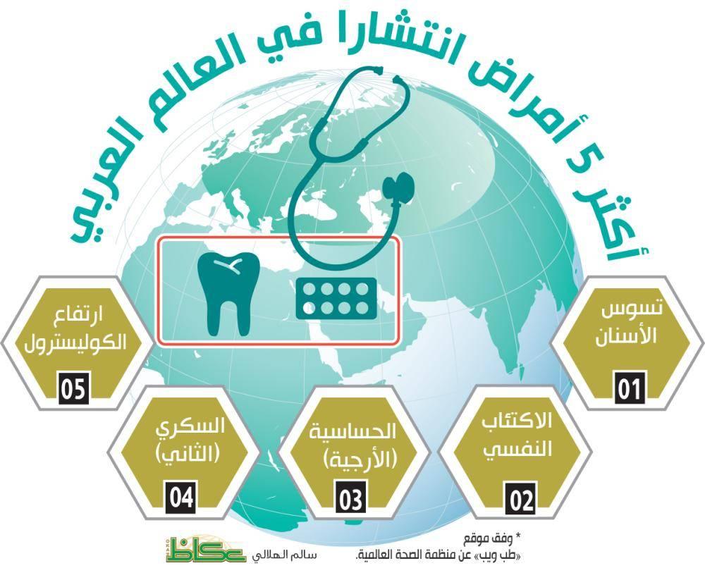 أكثر 5 أمراض انتشارا في العالم العربي