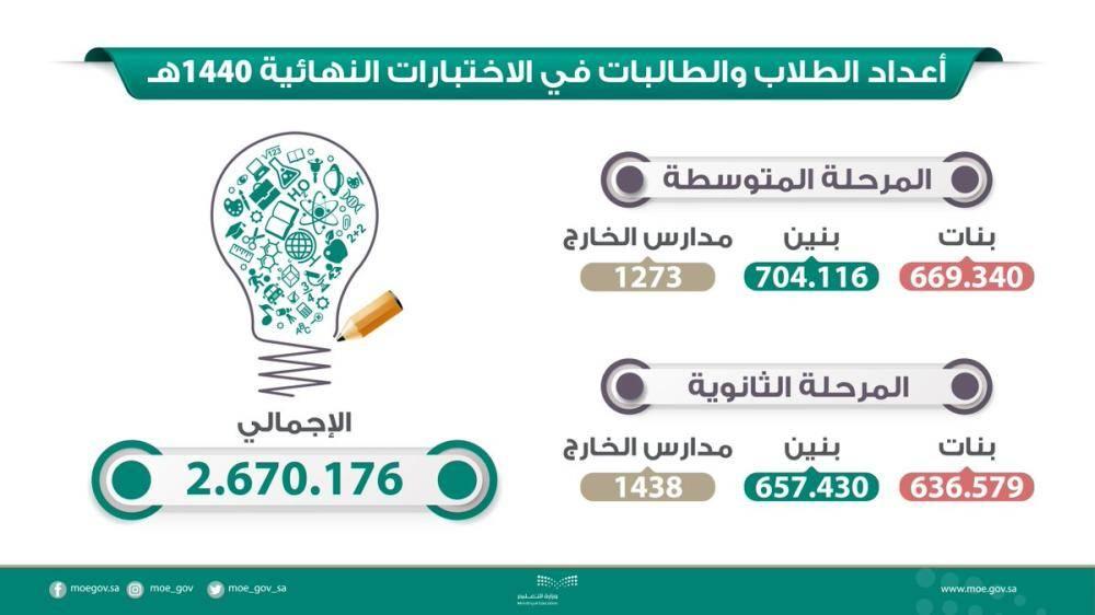 «التعليم»: 2.67 مليون طالب وطالبة يؤدون الاختبارات النهائية
